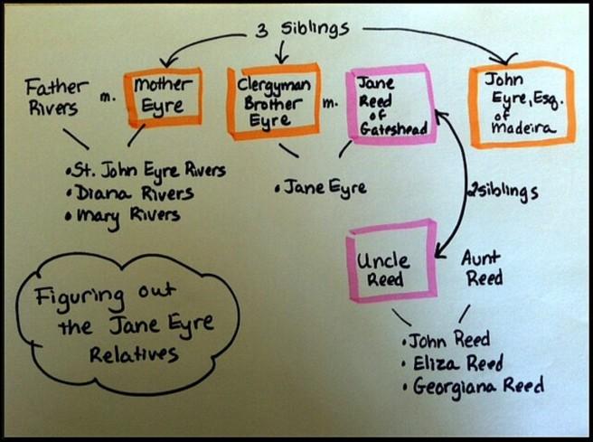 Jane Eyre family tree
